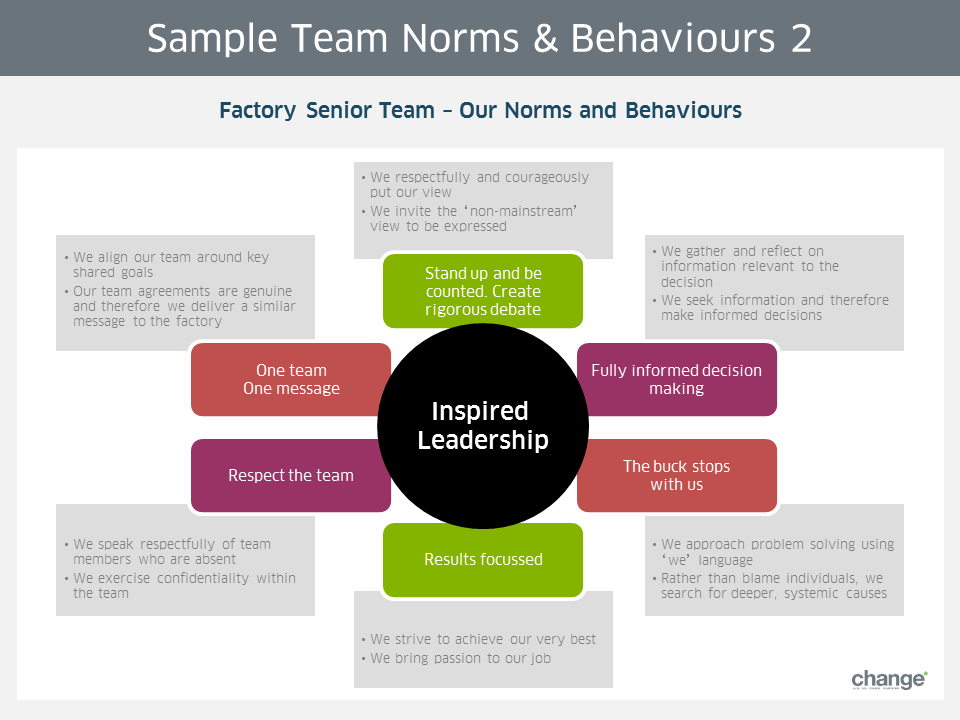 Sample Team Norms & Behaviours 2
