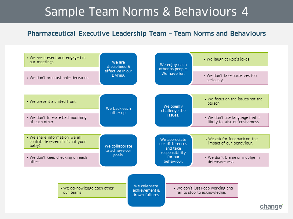 Sample Team Norms & Behaviours 4